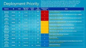 April 2010 Deployment Priority (via MSRC)