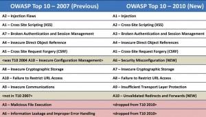 Tabella comparativa OWASP TOP 10 2007-2010