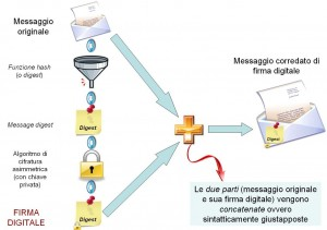 Schema di funzionamento della firma digitale