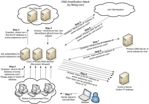 DNS amplification attack