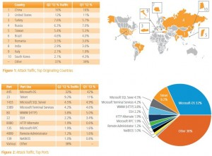 State of Internet, report akamai